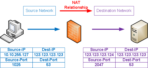 MS08-037-and-NAT-fig1