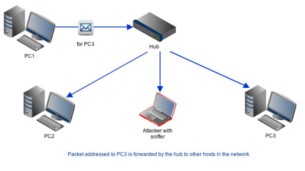 packet_sniffing_in_a_hub-resized-600