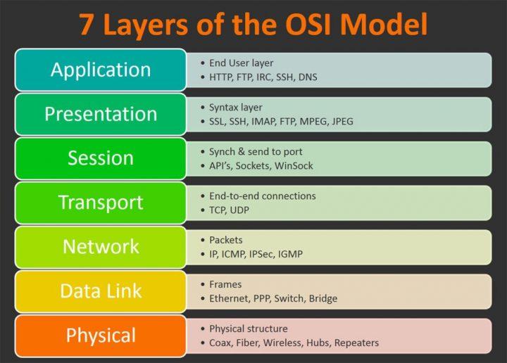 هفت لایه OSI چیست؟