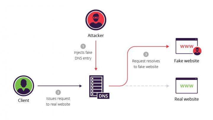 DNS Cache Poisoning چیست؟